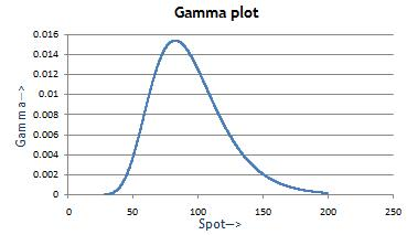Trade gamma option