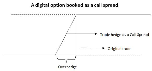 Binary option overhedge