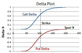 Binary option delta graph